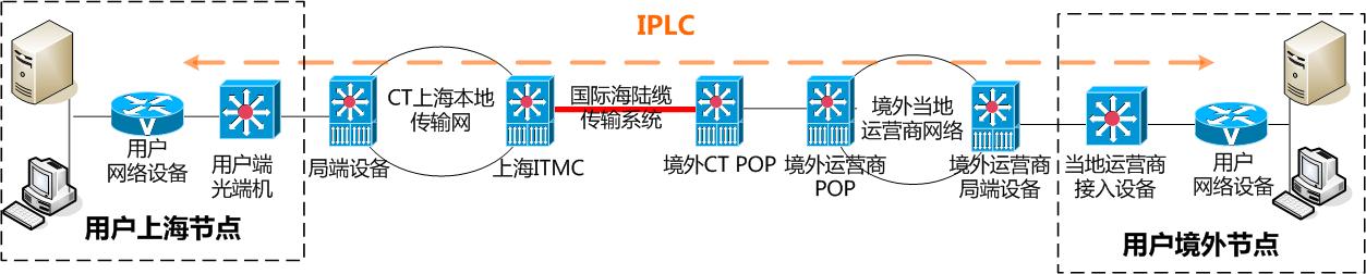 IPLC\IEPL实现方式拓扑图
